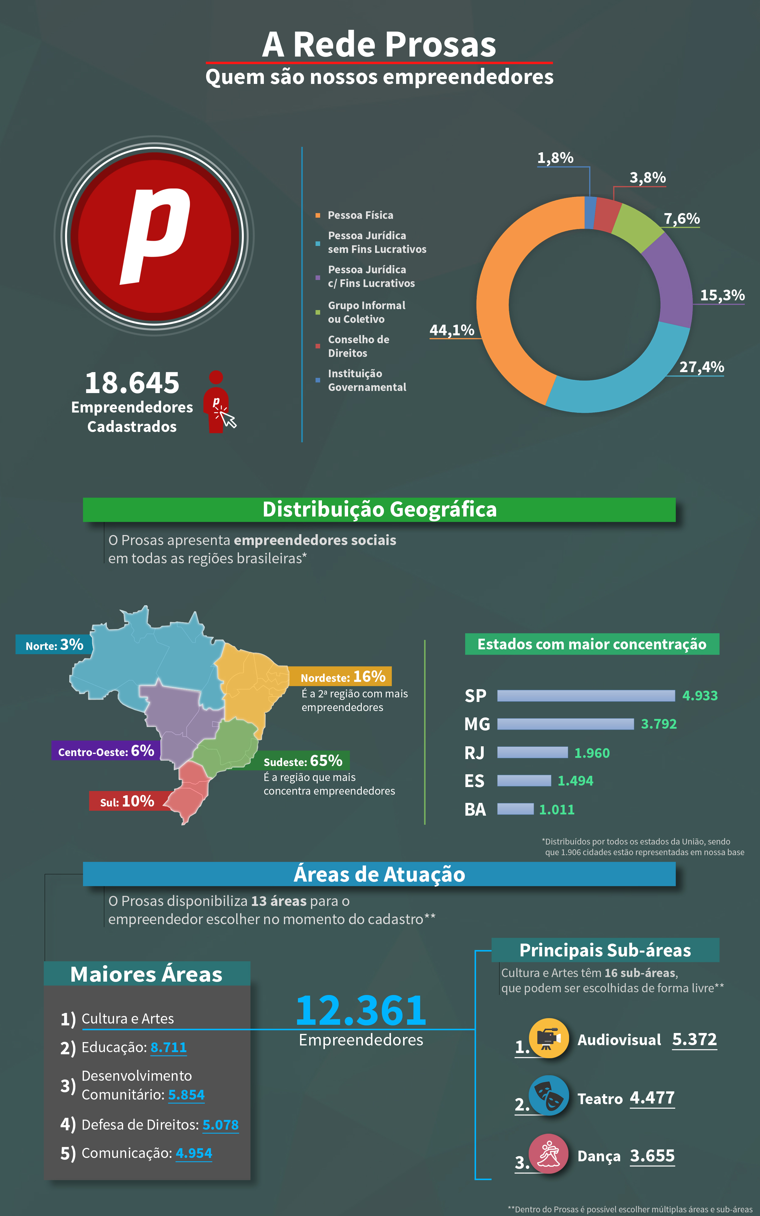 Infográfico_RedeProsas_7