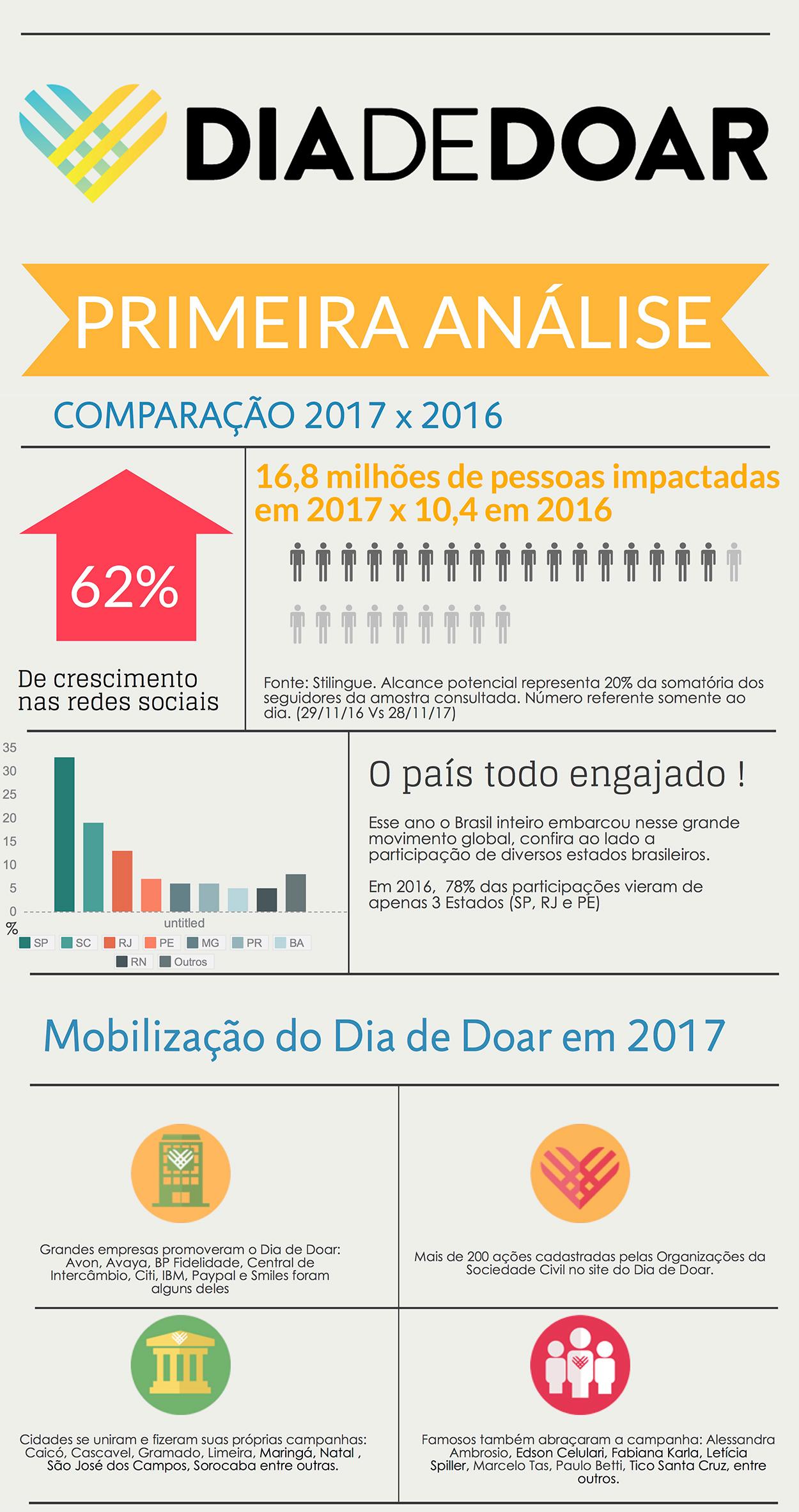 Fonte: http://www.diadedoar.org.br/alcance-do-diadedoar-nas-redes-sociais-cresceu-60-em-2017/