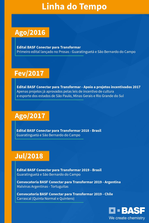 LinhaTempo BASF