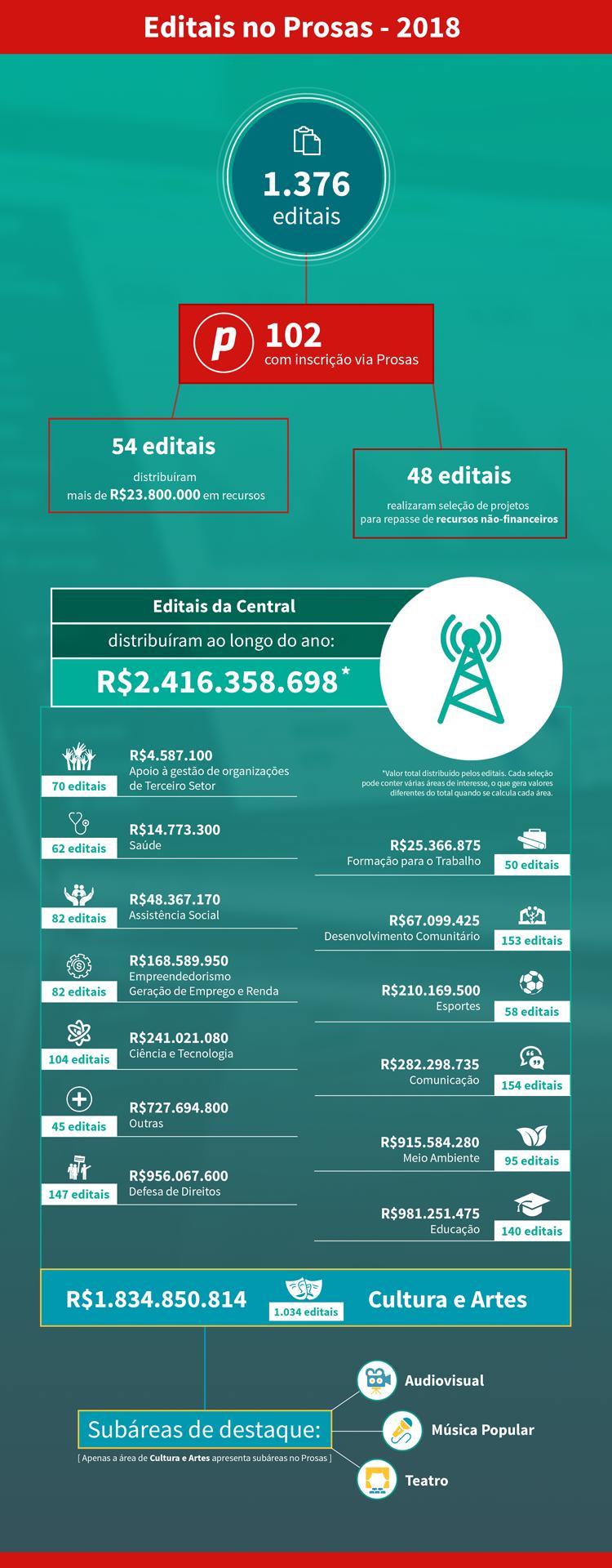 Infográfico_Editais_2