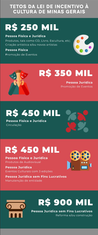 Lei Estadual de Incentivo à Cultura de Minas Gerais